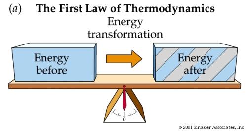conservationofenergy