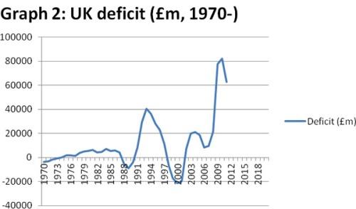 UK-deficit