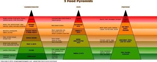 foodpyramids
