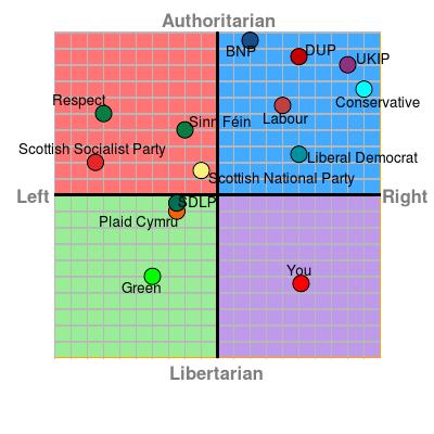 left vs right authoritarianism vs libertarianism blog blogger