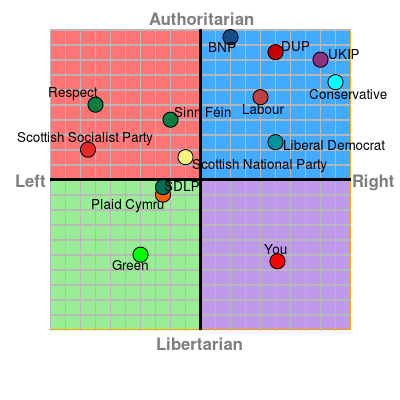 mypoliticalcompass